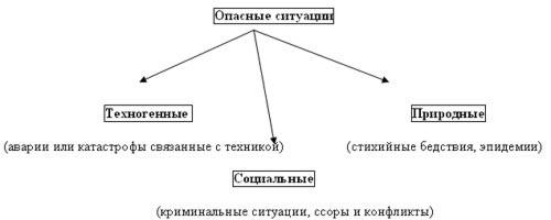 Основы безопасности жизнедеятельности человека-obzd-2