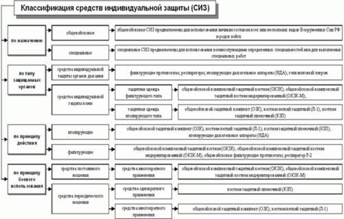 Средства индивидуальной защиты органов дыхания и кожи-klassifikaciya-sredstv-individualnoj-zashchity